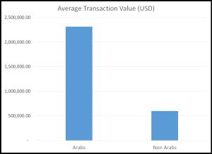 Av trans value