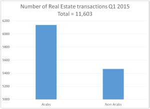 Number of real estate transactions