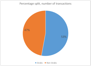 Percentage split number of trans