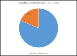 Percentage split value trans