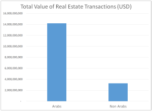 Total value of trans