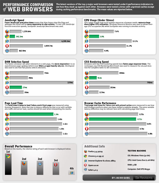 Performance Comparison of Major Web Browsers